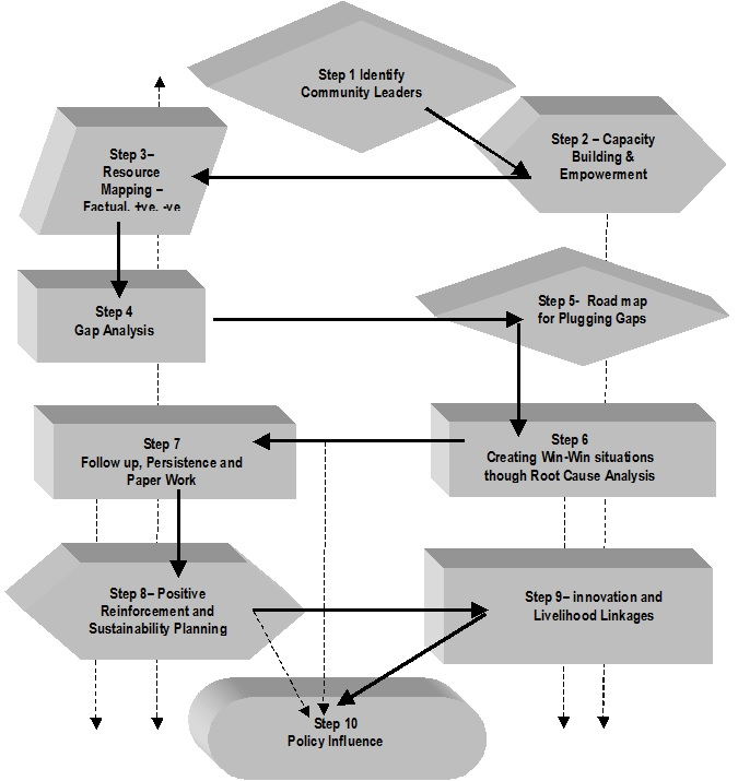 Wash Transformation Engineering