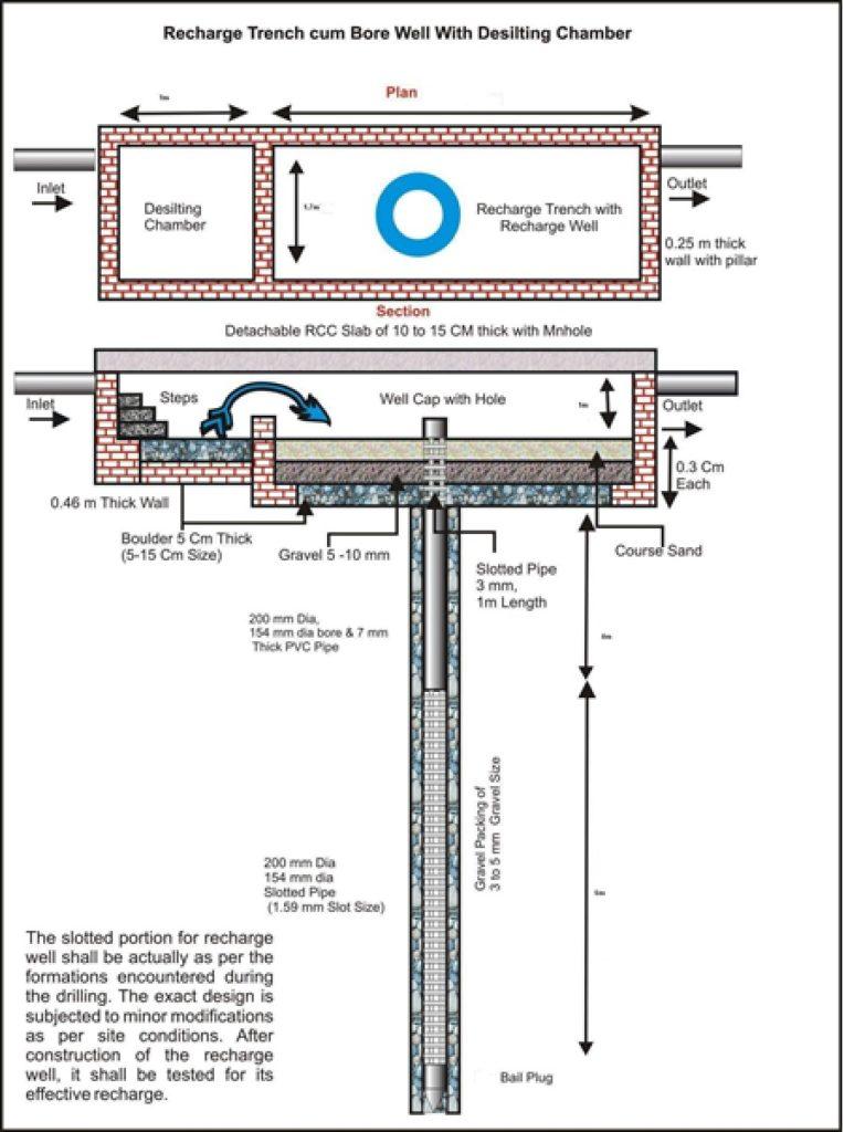 Rain water harvesting design