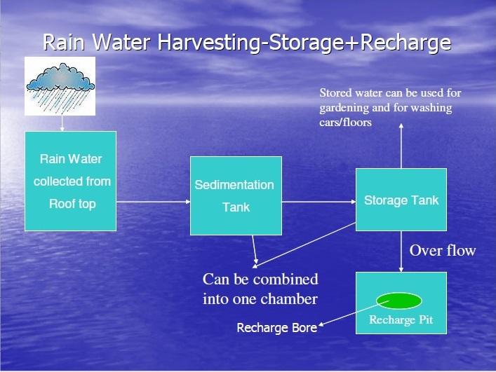 Rainwater Harvesting schematic
