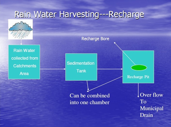 Rain Water Harvesting for recharge only